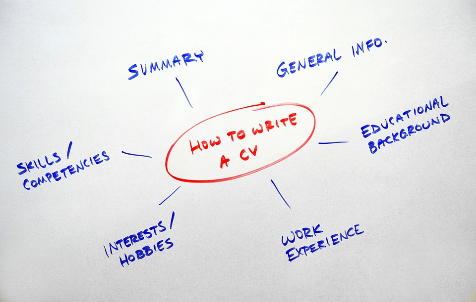 "Mindmap ""How to write a CV"""